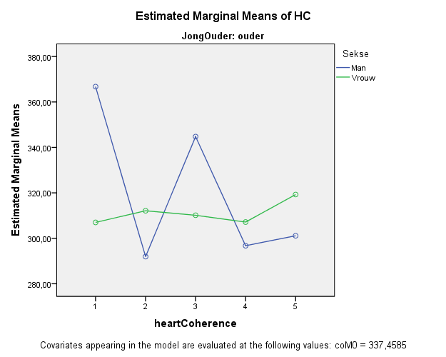 Difference in heart-coherence between older men and women