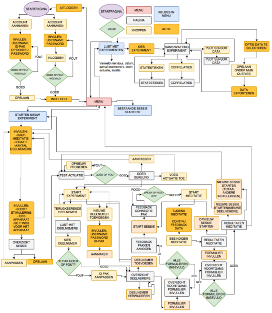 Flow chart - one user case